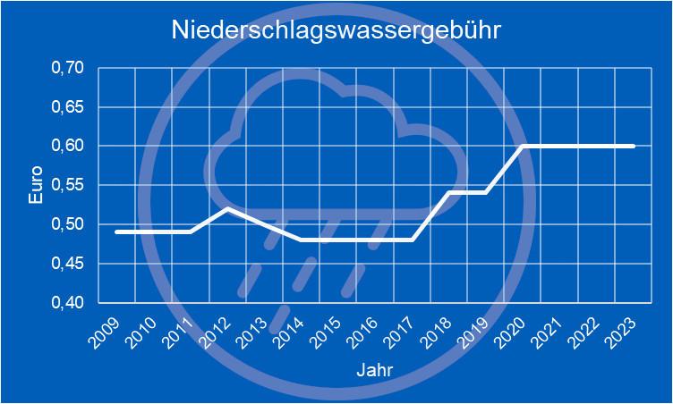 Diagramm Niederschlagsgebührenentwicklung